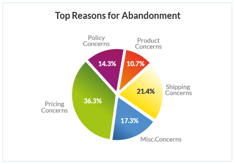 Reduce Cart Aabndonment