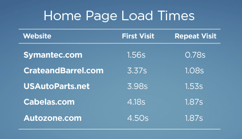 Site bounce load times