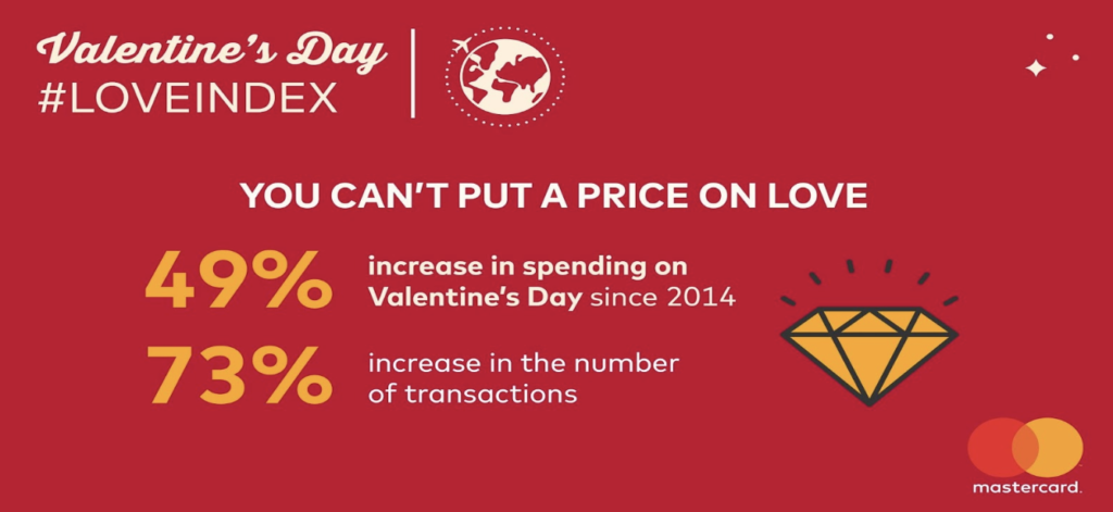 Valentine's spending has grown 49% in the past 5 years.